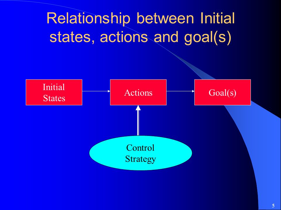 Relationship between Initial states, actions and goal(s)
