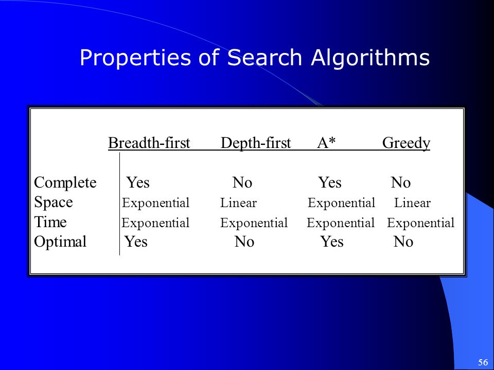 Properties of Search Algorithms