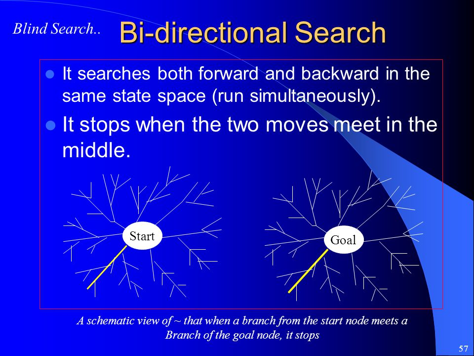 Bi-directional Search