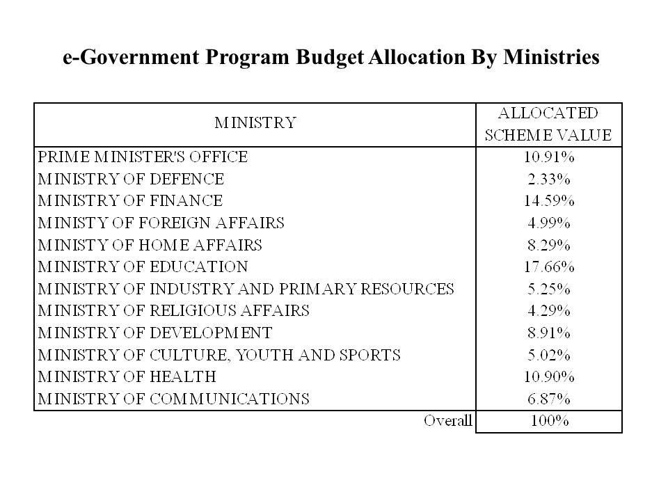 e-Government Program Budget Allocation By Ministries