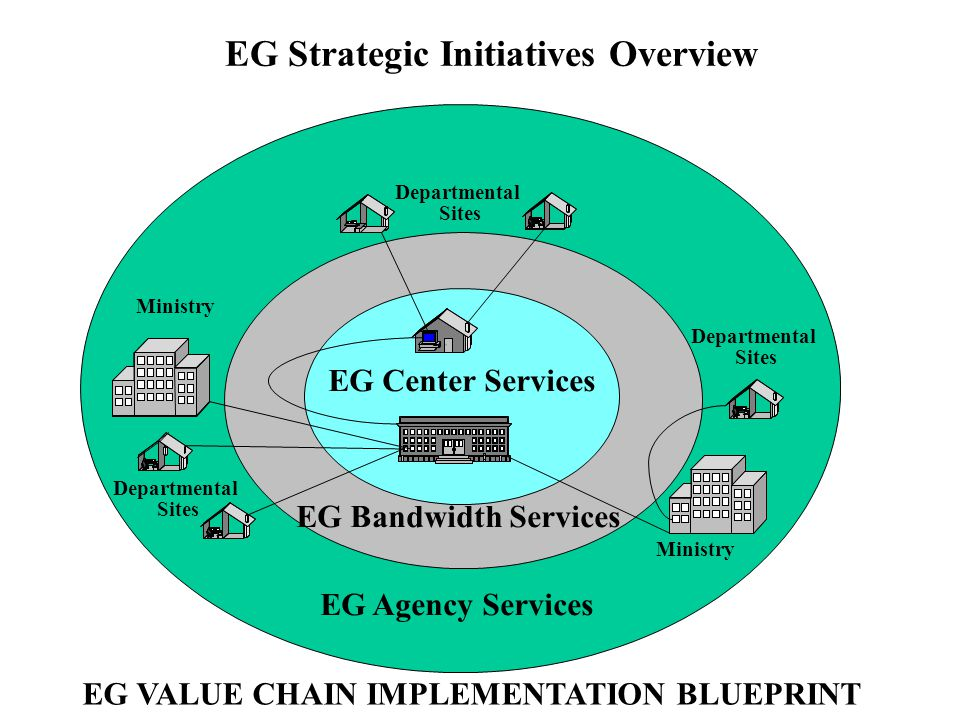 EG Strategic Initiatives Overview