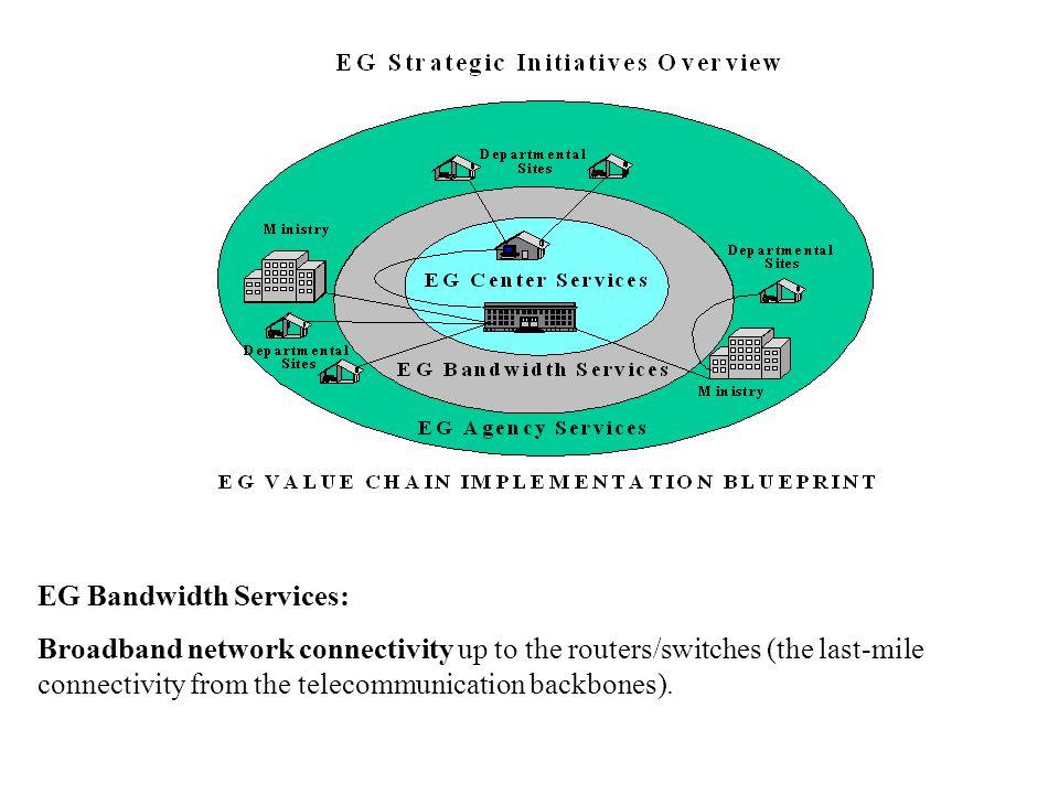 EG Bandwidth Services: