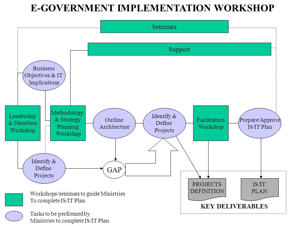 E-GOVERNMENT IMPLEMENTATION WORKSHOP
