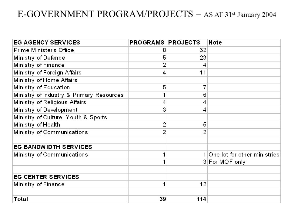 E-GOVERNMENT PROGRAM/PROJECTS – AS AT 31st January 2004
