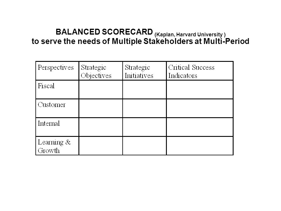 BALANCED SCORECARD (Kaplan, Harvard University ) to serve the needs of Multiple Stakeholders at Multi-Period
