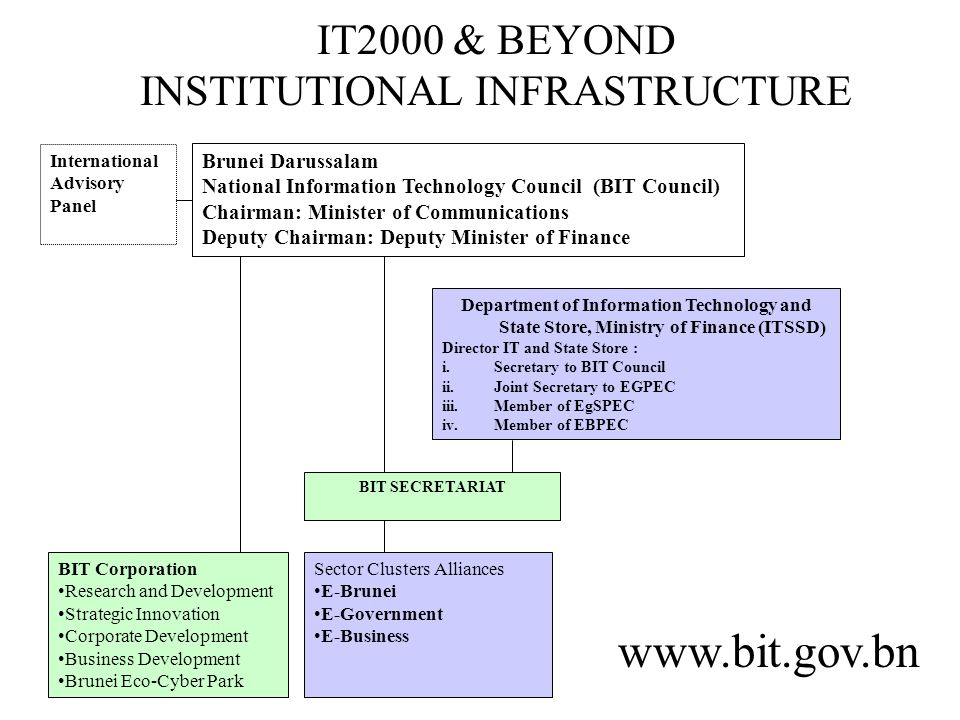 IT2000 & BEYOND INSTITUTIONAL INFRASTRUCTURE