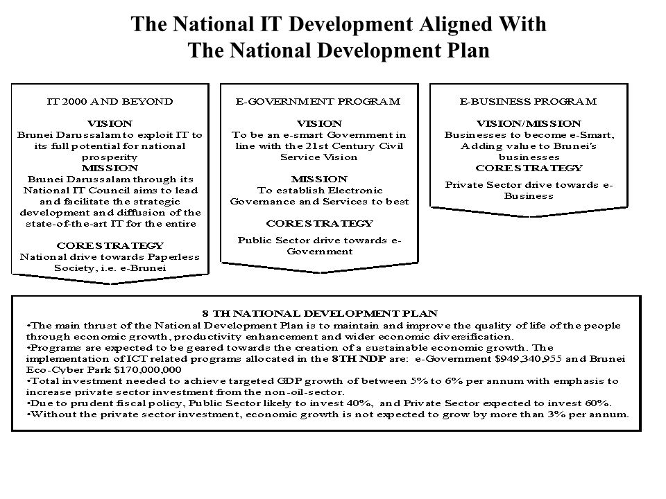 The National IT Development Aligned With The National Development Plan
