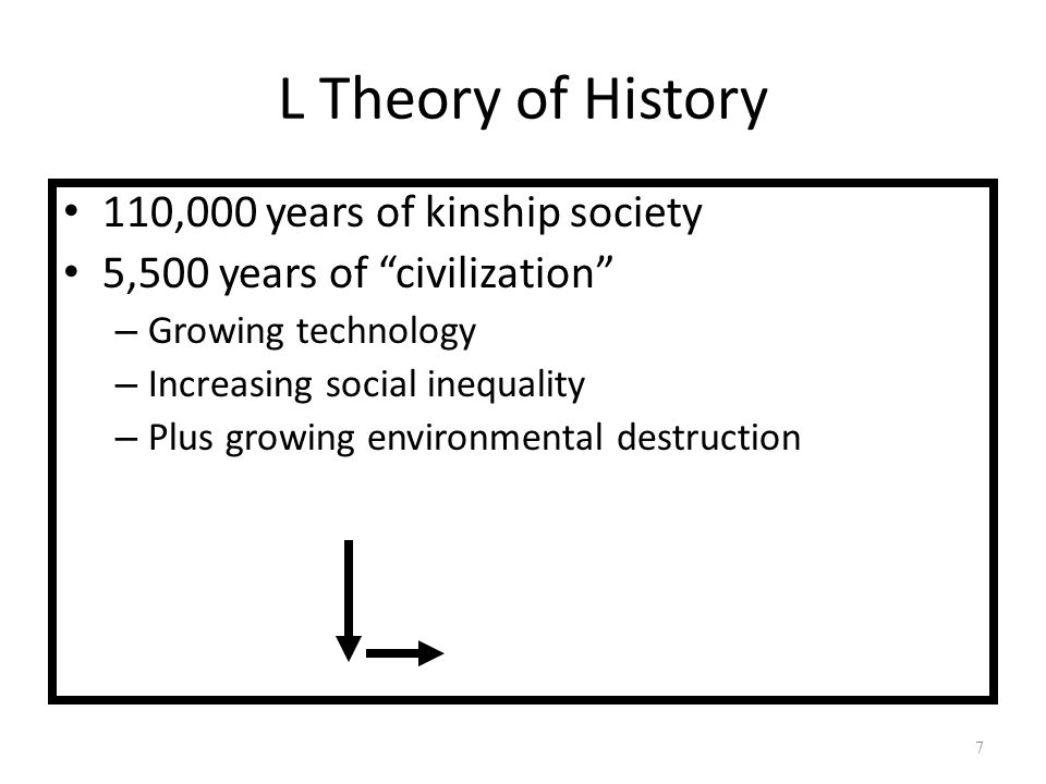 L Theory of History 110,000 years of kinship society