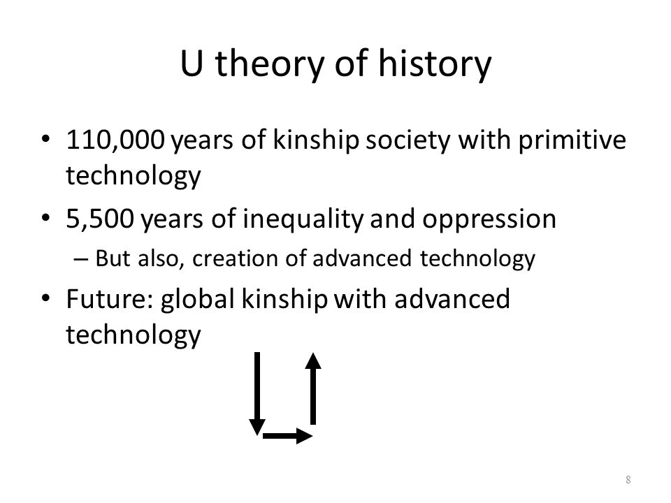 U theory of history 110,000 years of kinship society with primitive technology. 5,500 years of inequality and oppression.