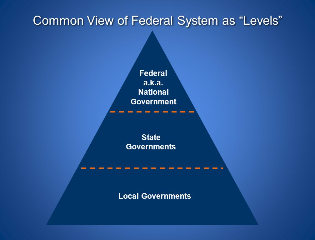 Common View of Federal System as Levels