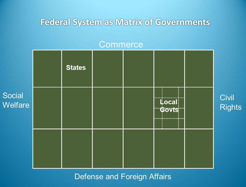 Federal System as Matrix of Governments