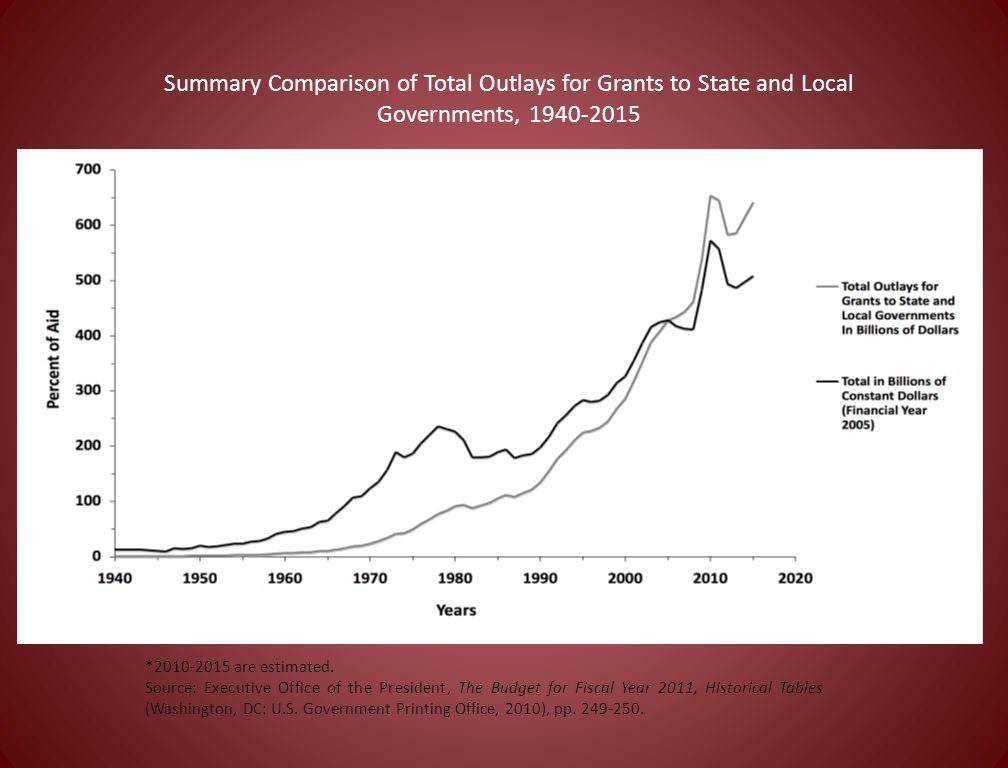 Summary Comparison of Total Outlays for Grants to State and Local Governments, 1940-2015