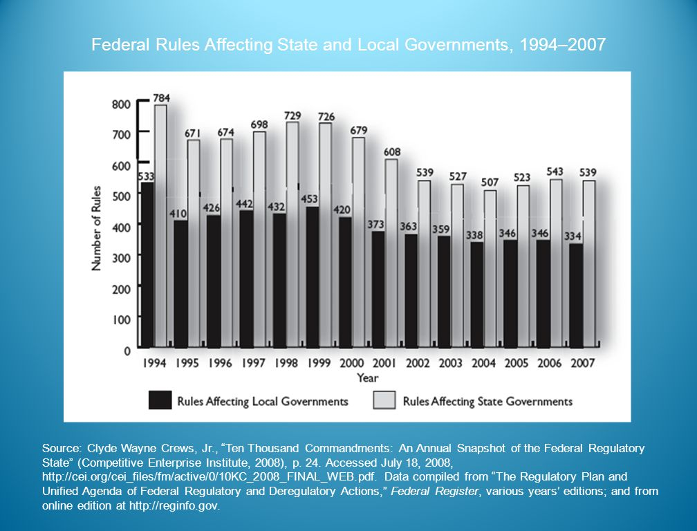 Federal Rules Affecting State and Local Governments, 1994–2007