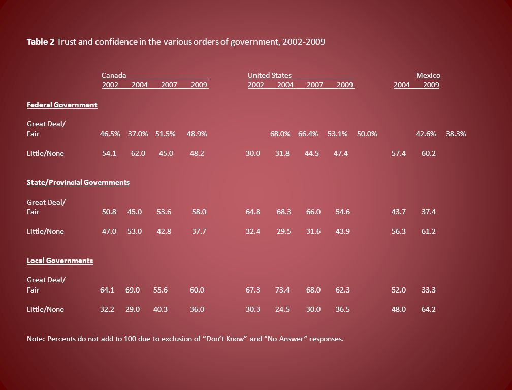 Table 2 Trust and confidence in the various orders of government, 2002-2009
