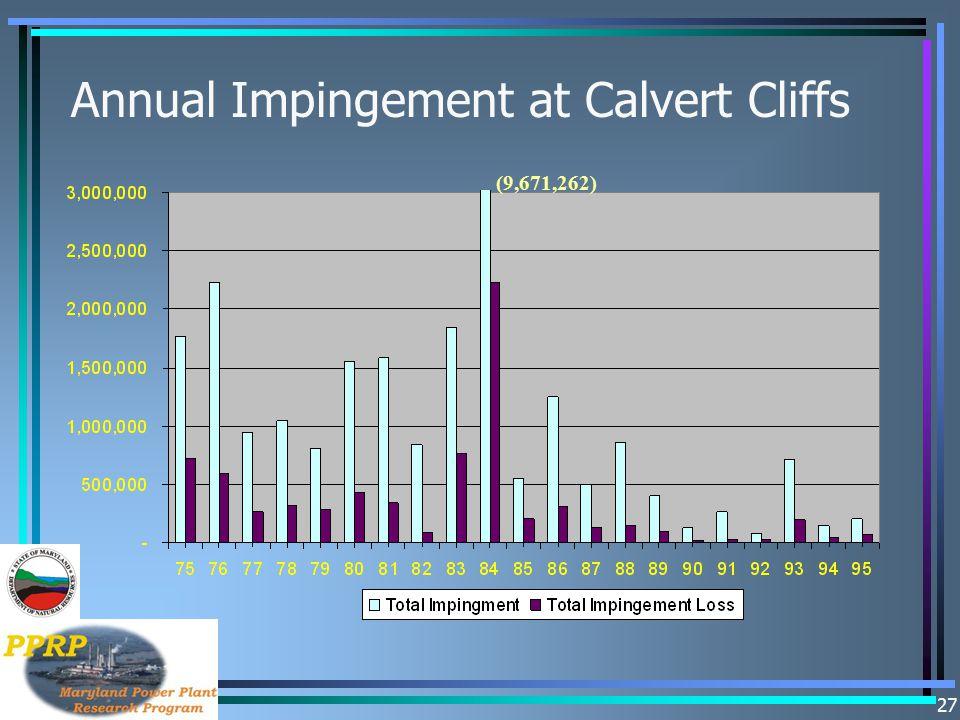 Annual Impingement at Calvert Cliffs