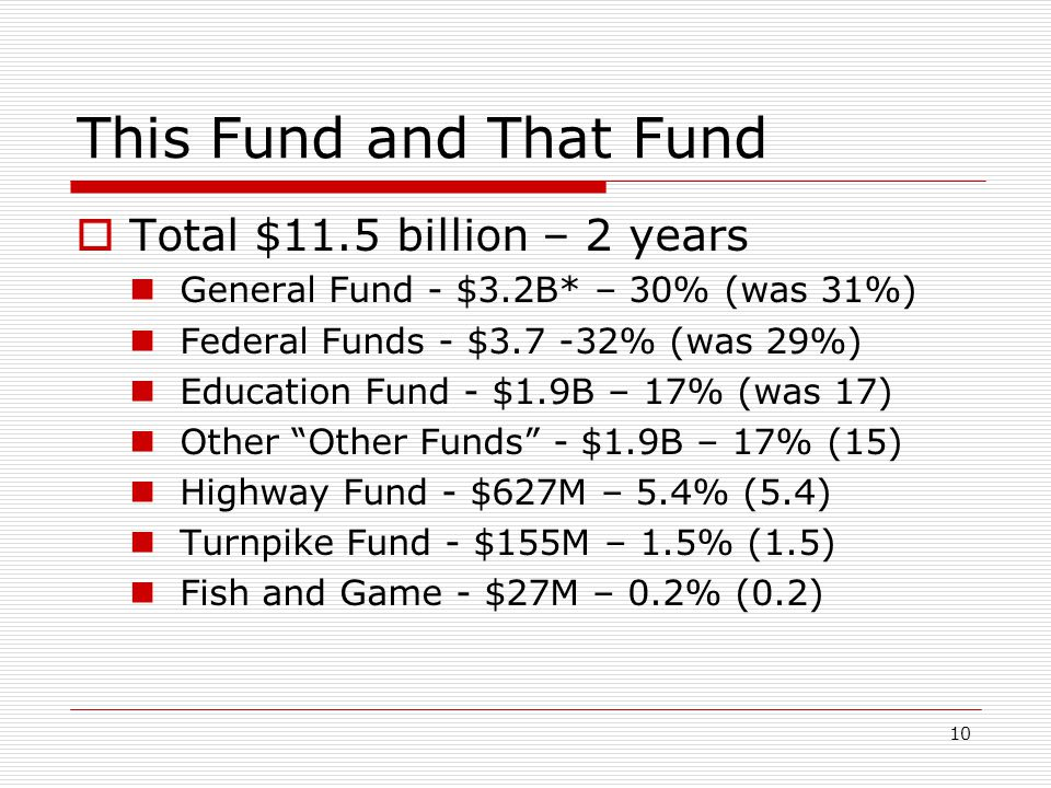 This Fund and That Fund Total $11.5 billion – 2 years
