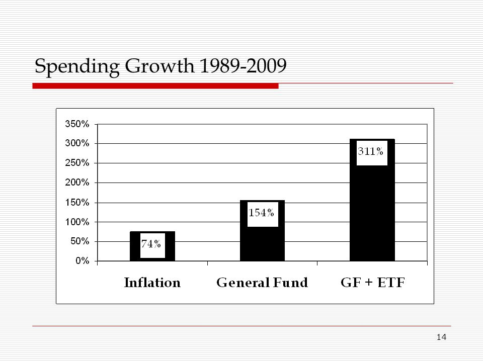 Spending Growth 1989-2009