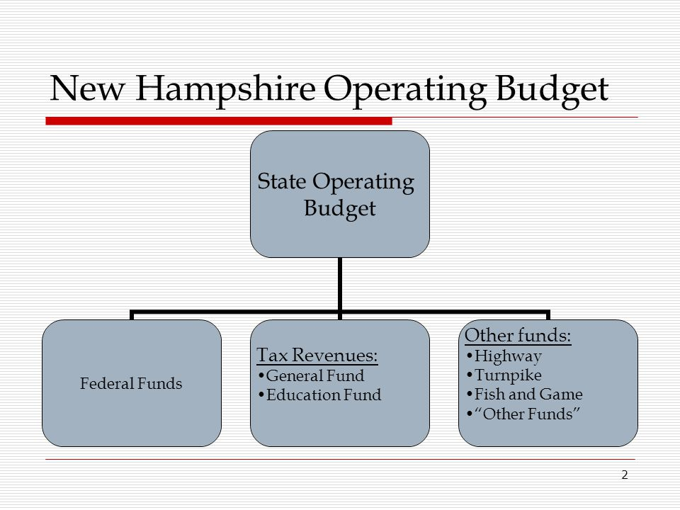 New Hampshire Operating Budget