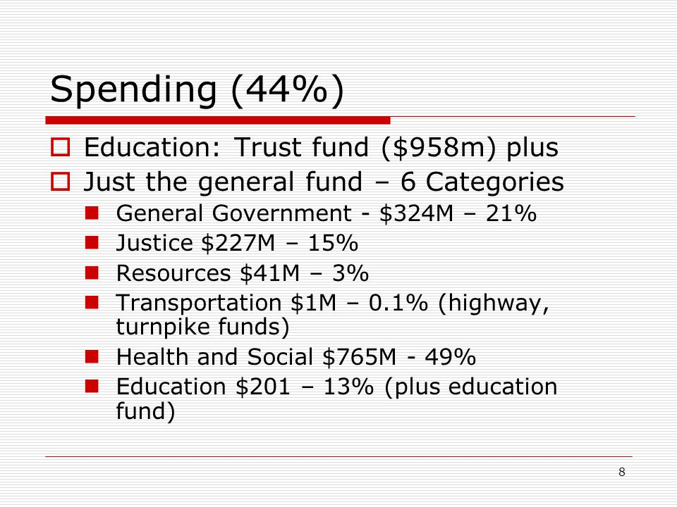 Spending (44%) Education: Trust fund ($958m) plus