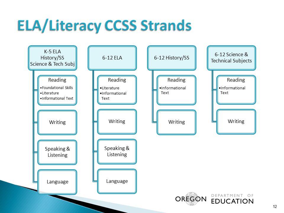 ELA/Literacy CCSS Strands