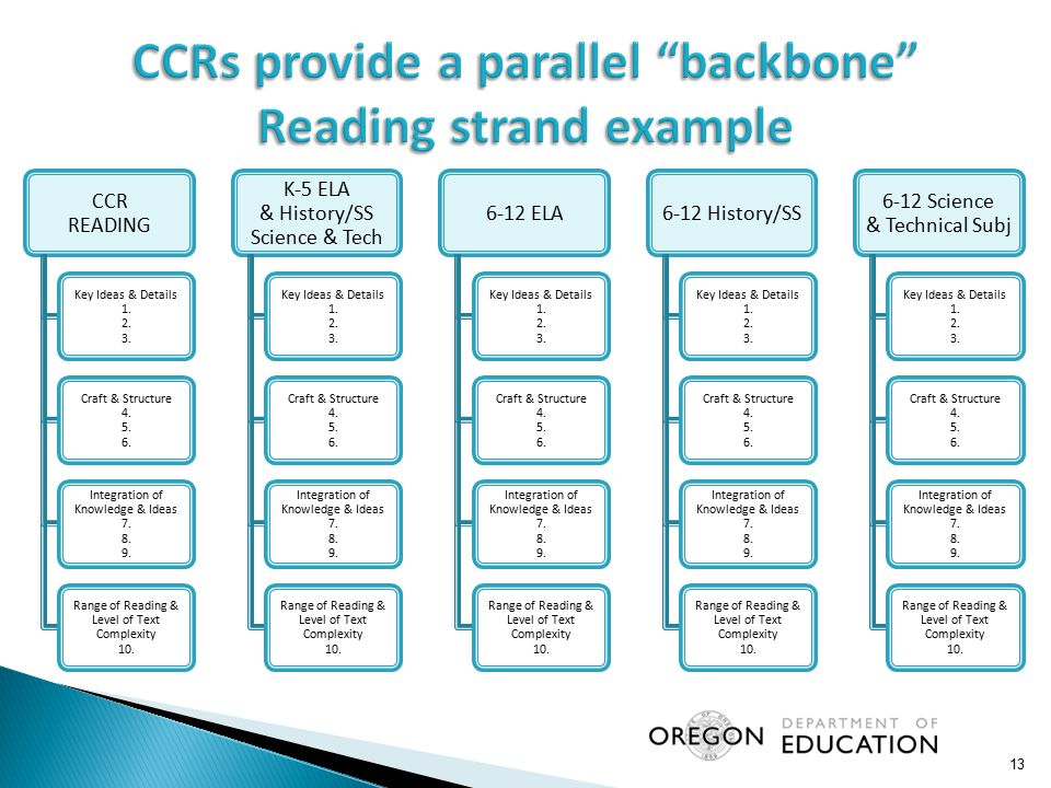 CCRs provide a parallel backbone Reading strand example