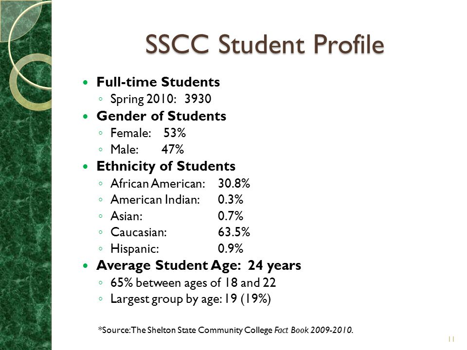 SSCC Student Profile Full-time Students Gender of Students
