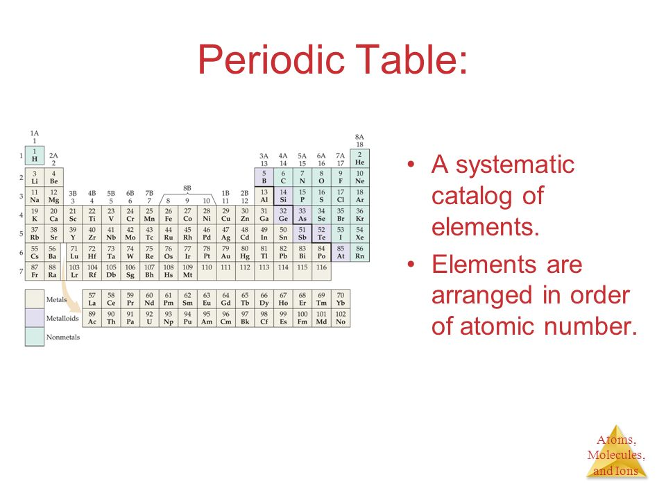 Periodic Table: A systematic catalog of elements.