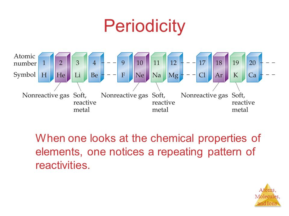 Periodicity When one looks at the chemical properties of elements, one notices a repeating pattern of reactivities.