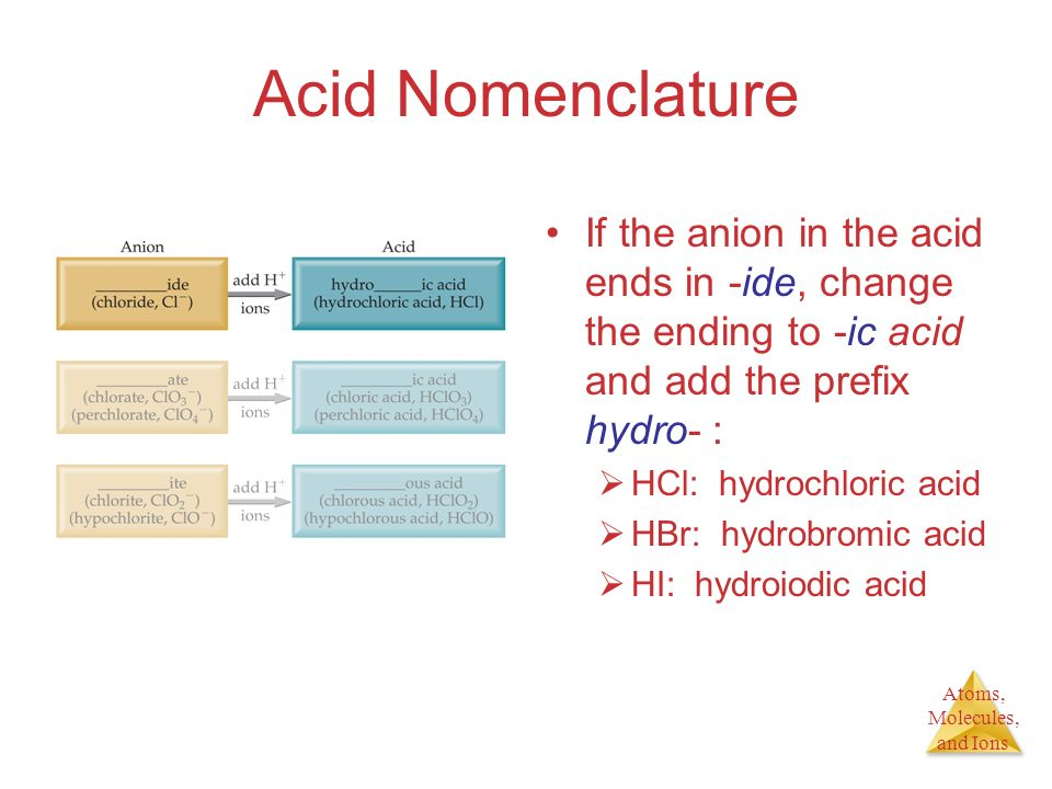 Acid Nomenclature If the anion in the acid ends in -ide, change the ending to -ic acid and add the prefix hydro- :