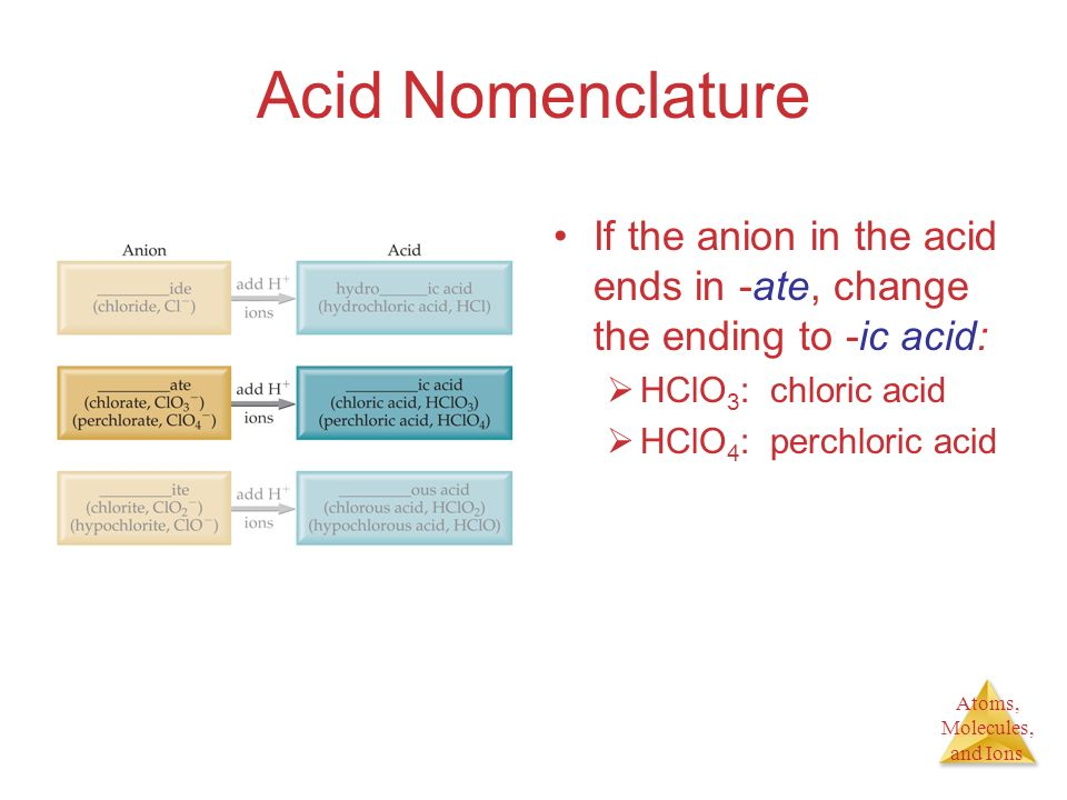 Acid Nomenclature If the anion in the acid ends in -ate, change the ending to -ic acid: HClO3: chloric acid.