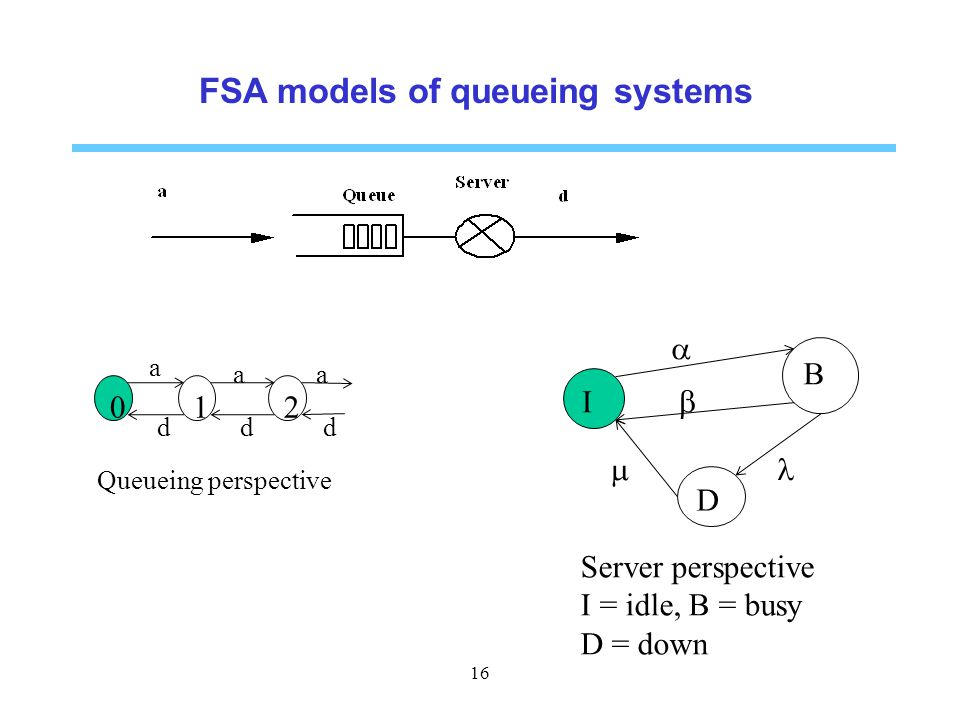 FSA models of queueing systems
