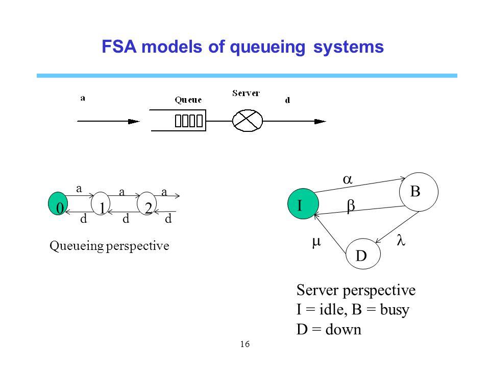 FSA models of queueing systems