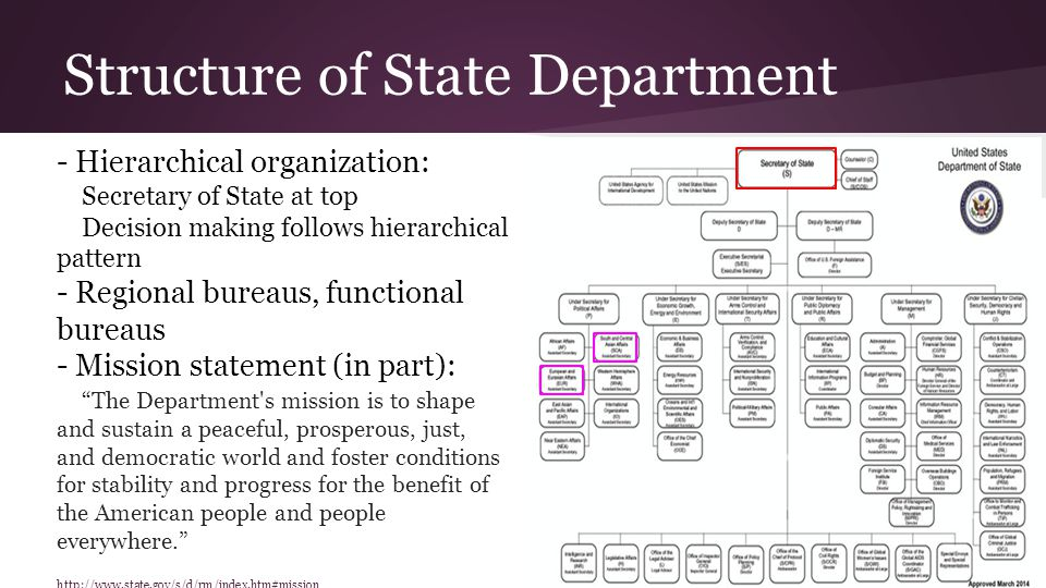 Structure of State Department