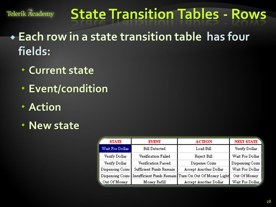 State Transition Tables - Rows