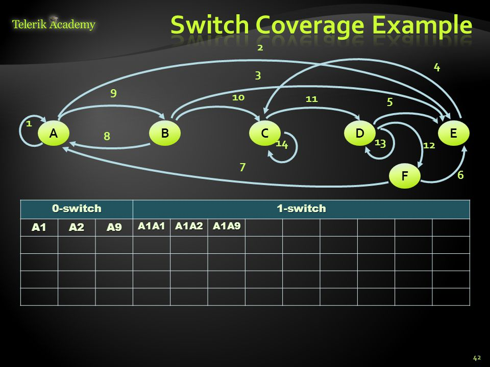 Switch Coverage Example