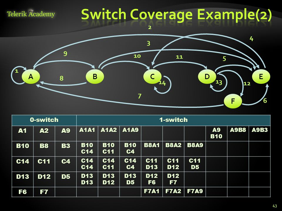 Switch Coverage Example(2)