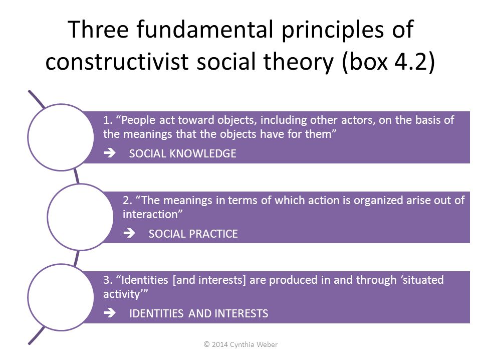 Three fundamental principles of constructivist social theory (box 4.2)
