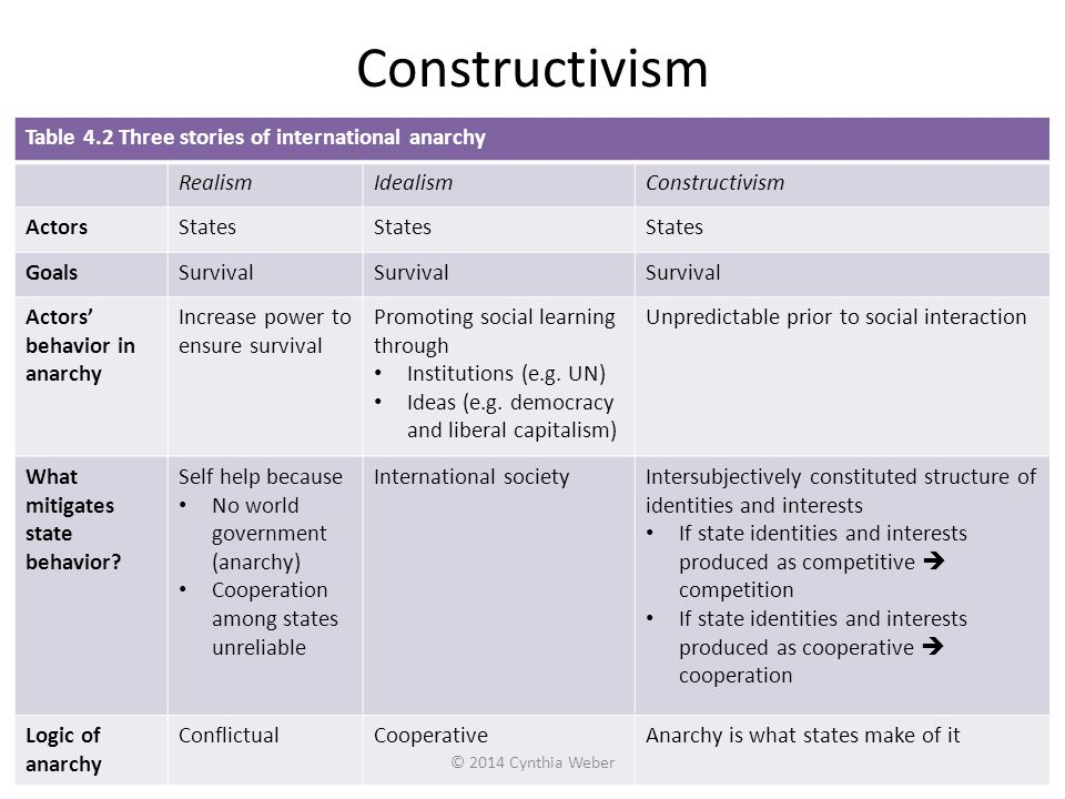 Constructivism Table 4.2 Three stories of international anarchy