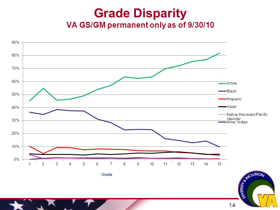 Grade Disparity VA GS/GM permanent only as of 9/30/10