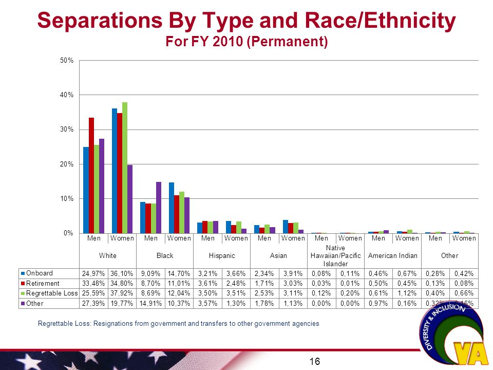 Separations By Type and Race/Ethnicity