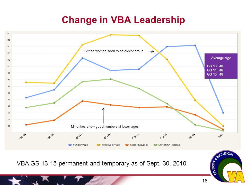 Change in VBA Leadership
