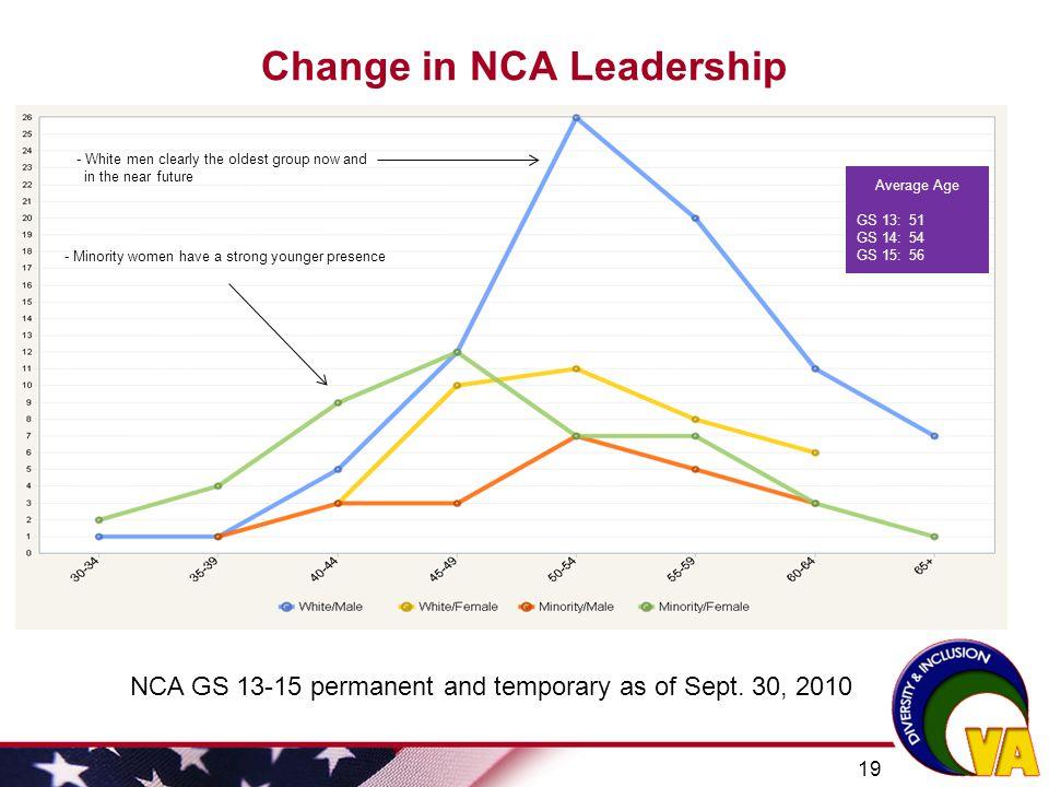 Change in NCA Leadership