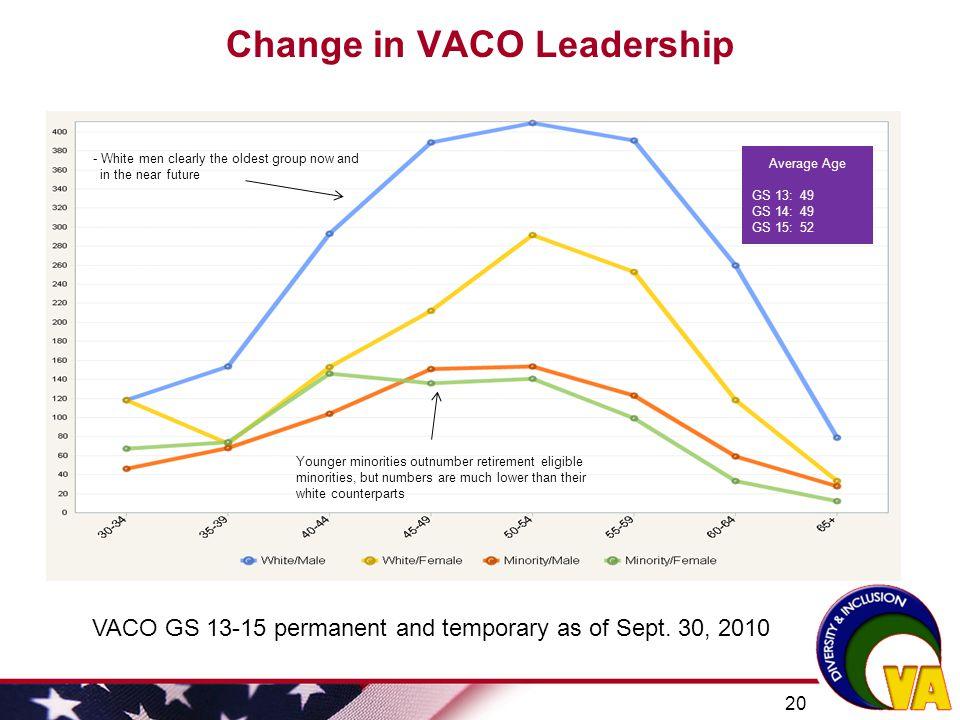 Change in VACO Leadership