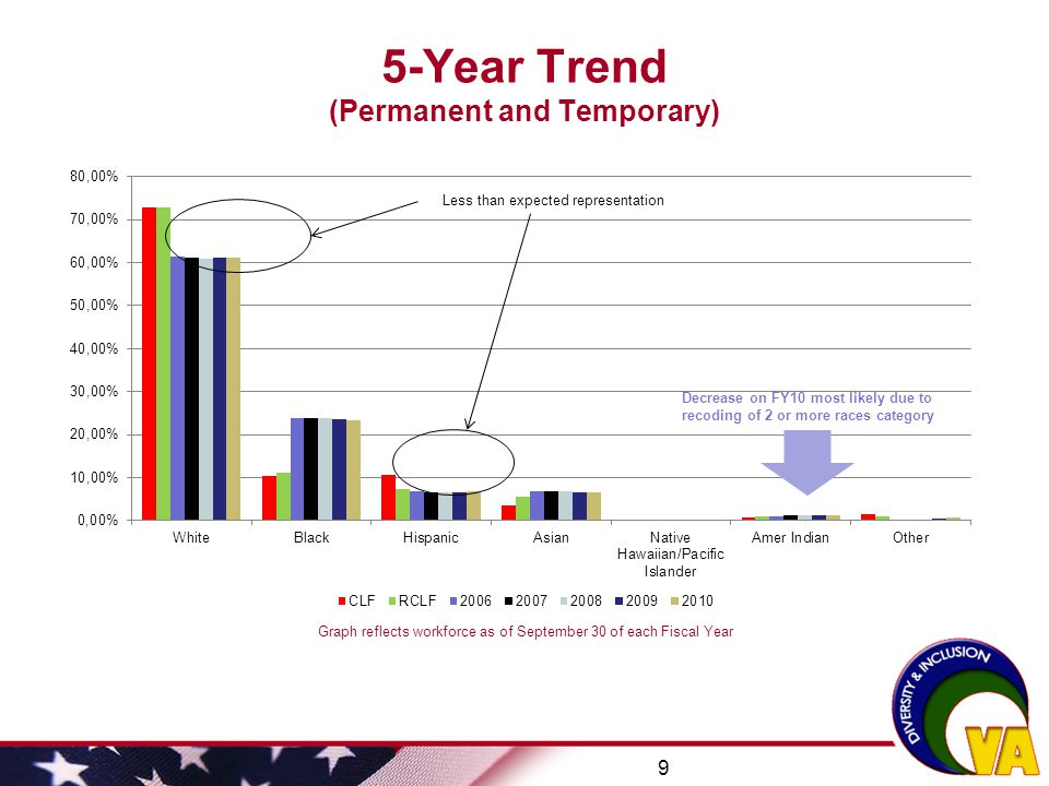 5-Year Trend (Permanent and Temporary)