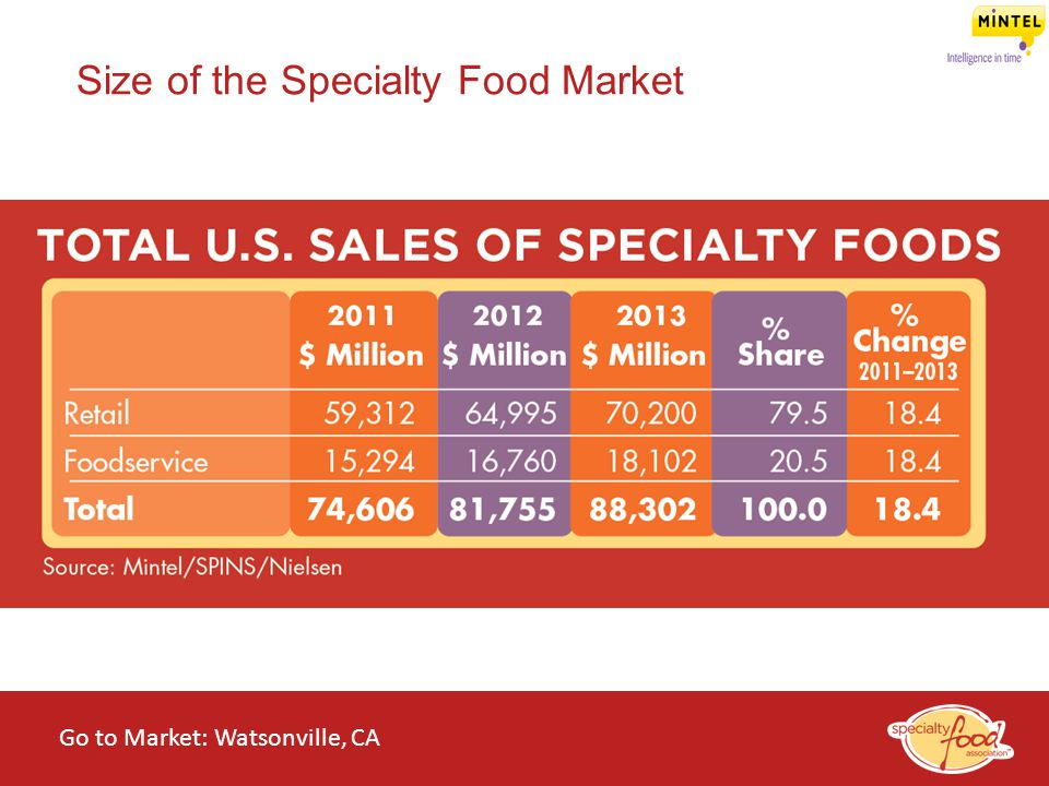 Size of the Specialty Food Market