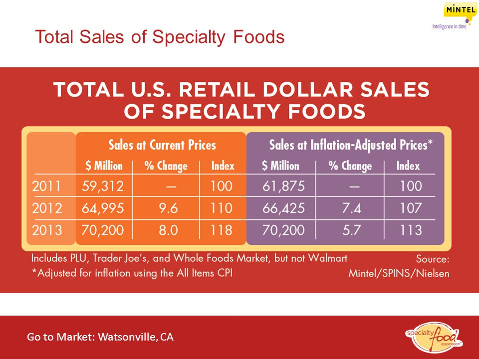 Total Sales of Specialty Foods