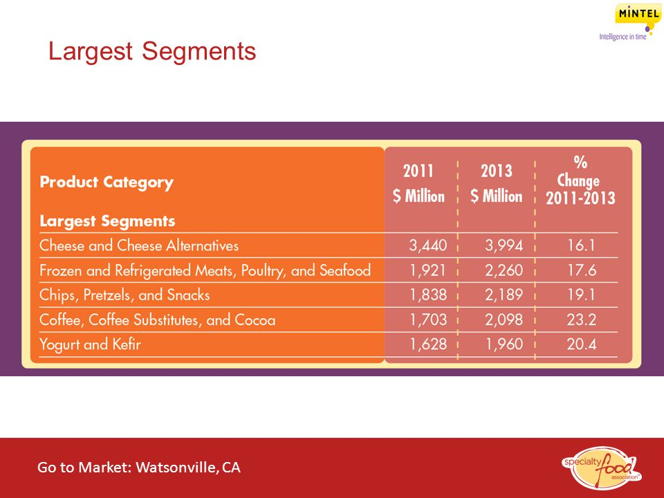 Largest Segments RON Go to Market: Watsonville, CA