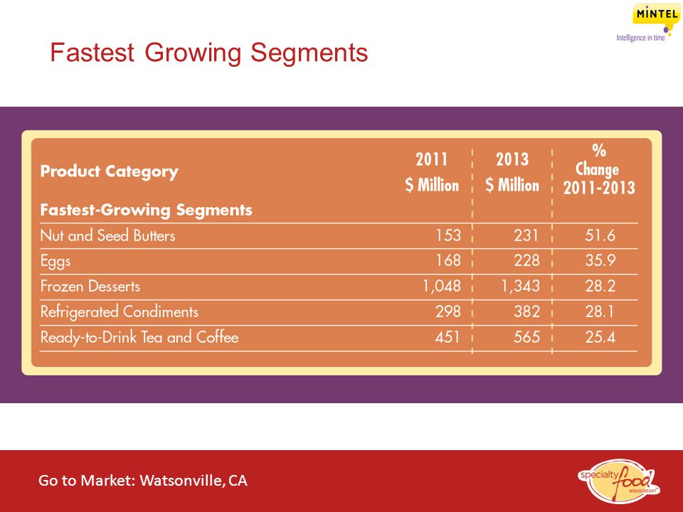 Fastest Growing Segments