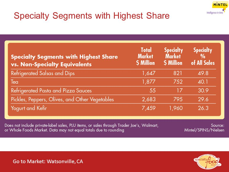 Specialty Segments with Highest Share