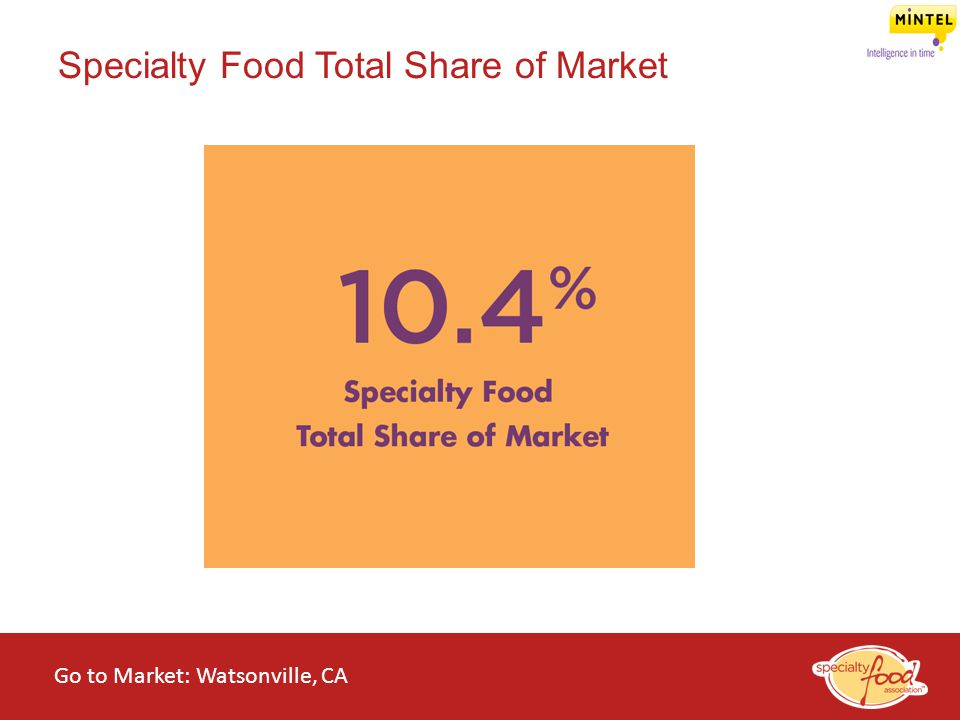 Specialty Food Total Share of Market